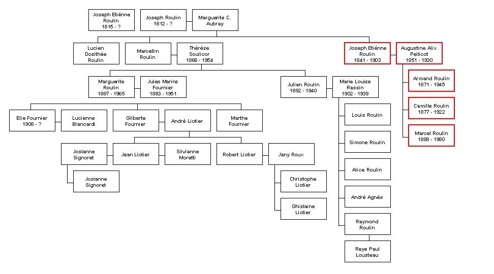 sierra generations family tree download for free thailivin